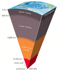 Cross-section of Earth's interior (Duffy, 2011).